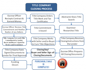 Title Company Responsibilities Closing Process Title Insurance