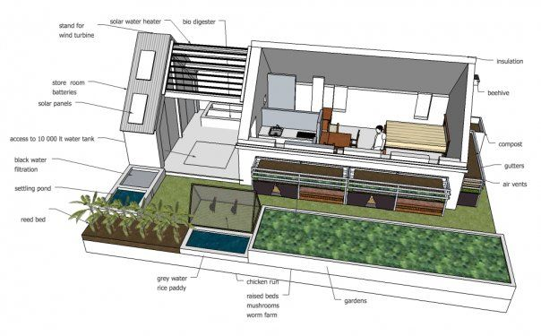 Sustainable sustainable design wikipedia the free for Sustainable house designs