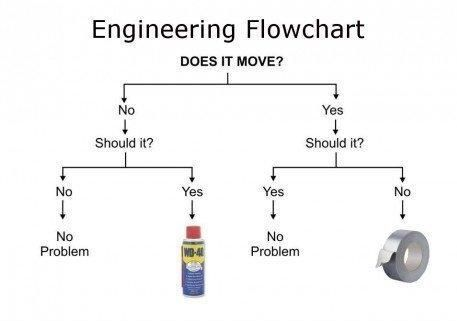 Engineering flowchart wd vs duct tape also funny rh pinterest
