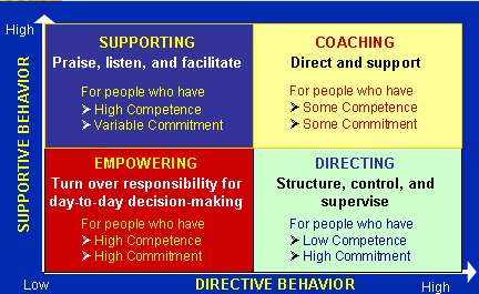 types of leadership styles | Study Purpose only