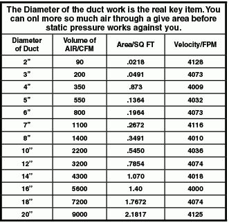Duct Calculator Cfm Chart - Duct sizing charts tables energy models