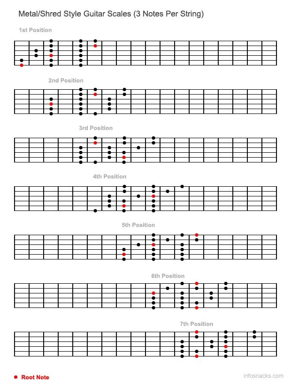 Metal Style Guitar Scales 3 Notes Per String Guitar Pinterest
