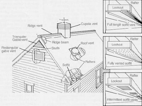 17 Best images about Ventilation on Pinterest   The family handyman  Ice  dams and Roof repair. 17 Best images about Ventilation on Pinterest   The family