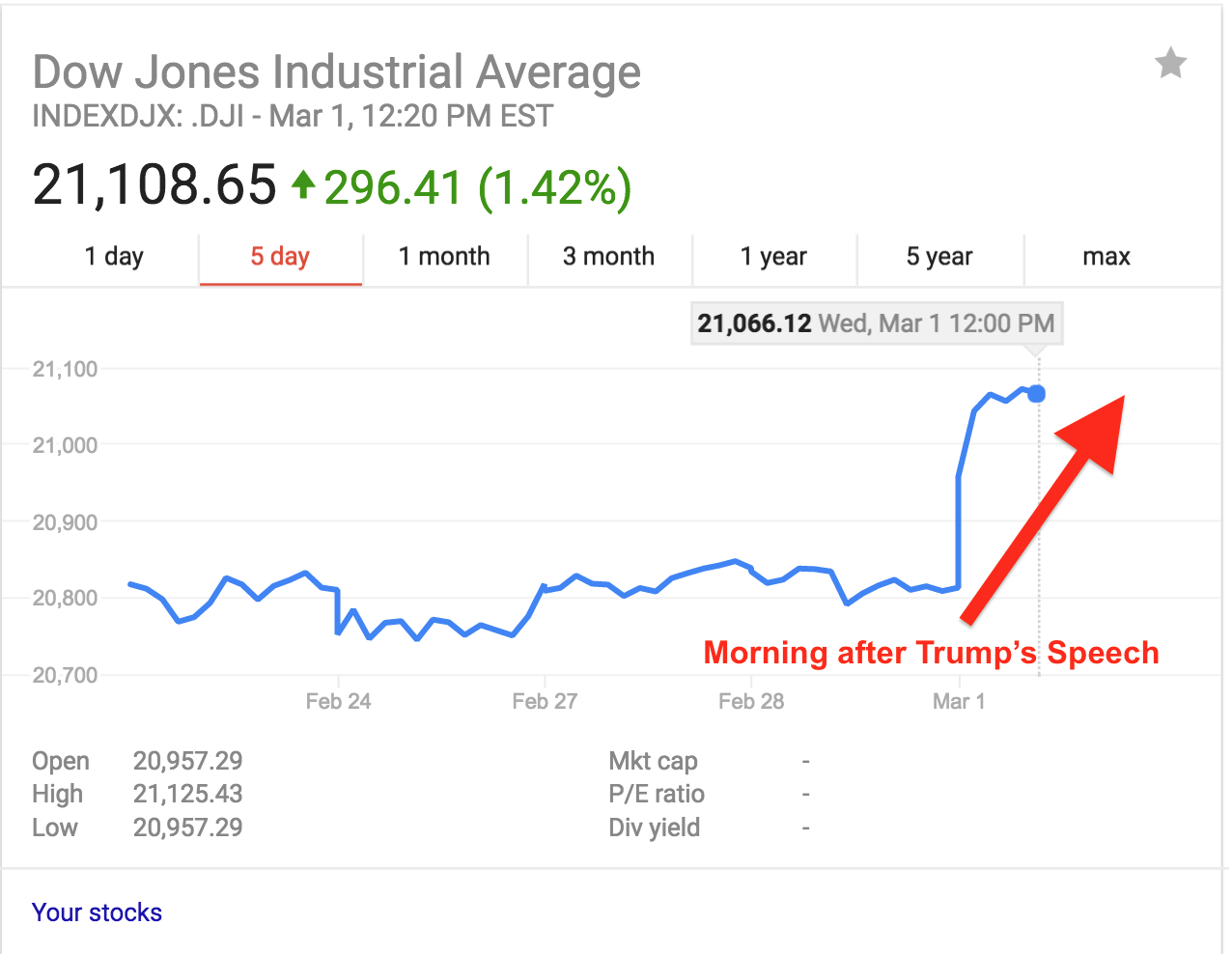 """Making America Rich Again As of 9:20am PST, the Dow Jones has soared to the21,000 markafter President Trump's historic speech! After manypolls show that over 70% of people expressed optimism, the stock market responded accordingly! Take a look at the top indexes from Wall Street: Here's more analysis from Yahoo! Finance: """"President Donald Trump continues to be short on specifics, and the stock market continues to love it. On Tuesday night, President Donald Trump addressed a joint session o..."""