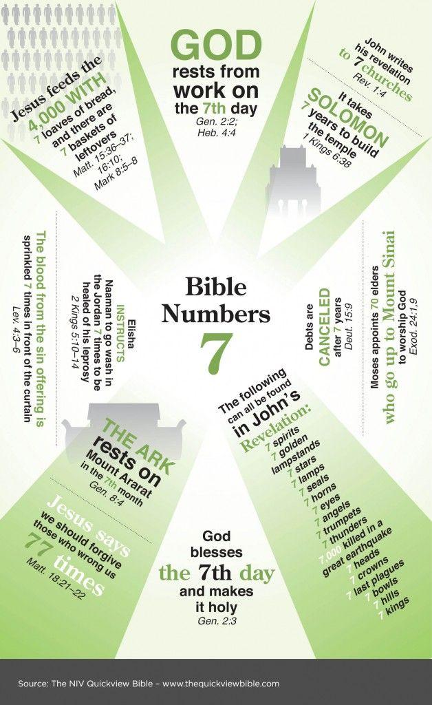 De Nummer 7 In De Bijbel Overzicht Afbeelding Bible Numbers 7