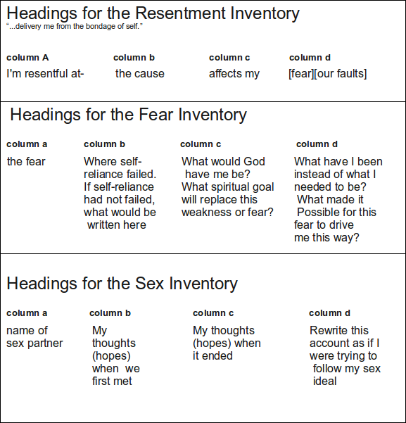 4th step guide fourth step inventory big book study worksheets.