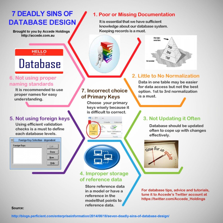 Database Design Database Design Computer Database Relational Database