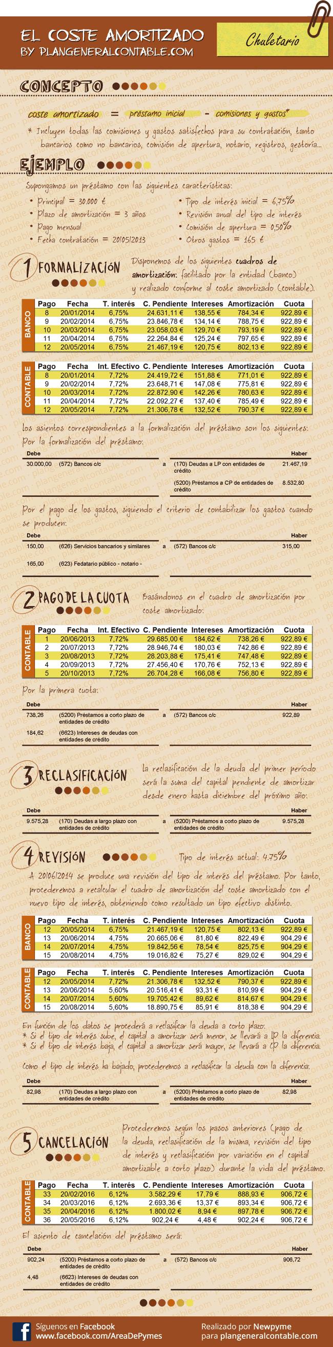 Infografía resumen proceso contabilización de un préstamo ...