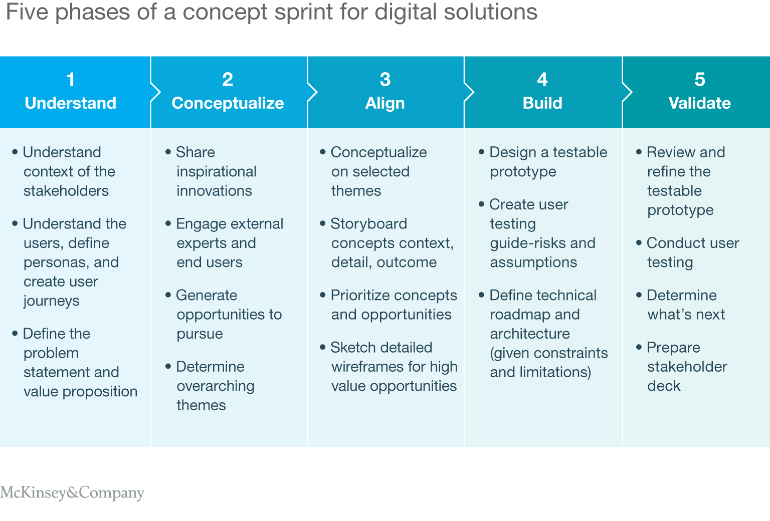 Five phases of a concept sprint for digital solutions