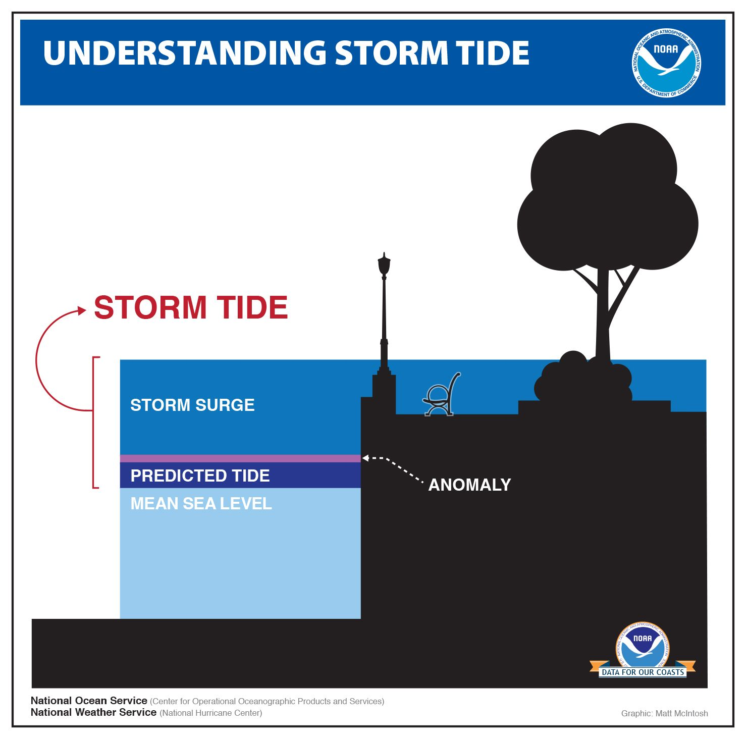 What Really Is Storm Surge Noaa Developed Graphics To Help Define Common Terms Used To Describe Storm Surge During Ex Storm Surge Extreme Weather Events Storm