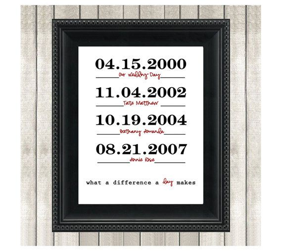 Wedding Anniversary Dates And Gifts: Printable Family Established Sign