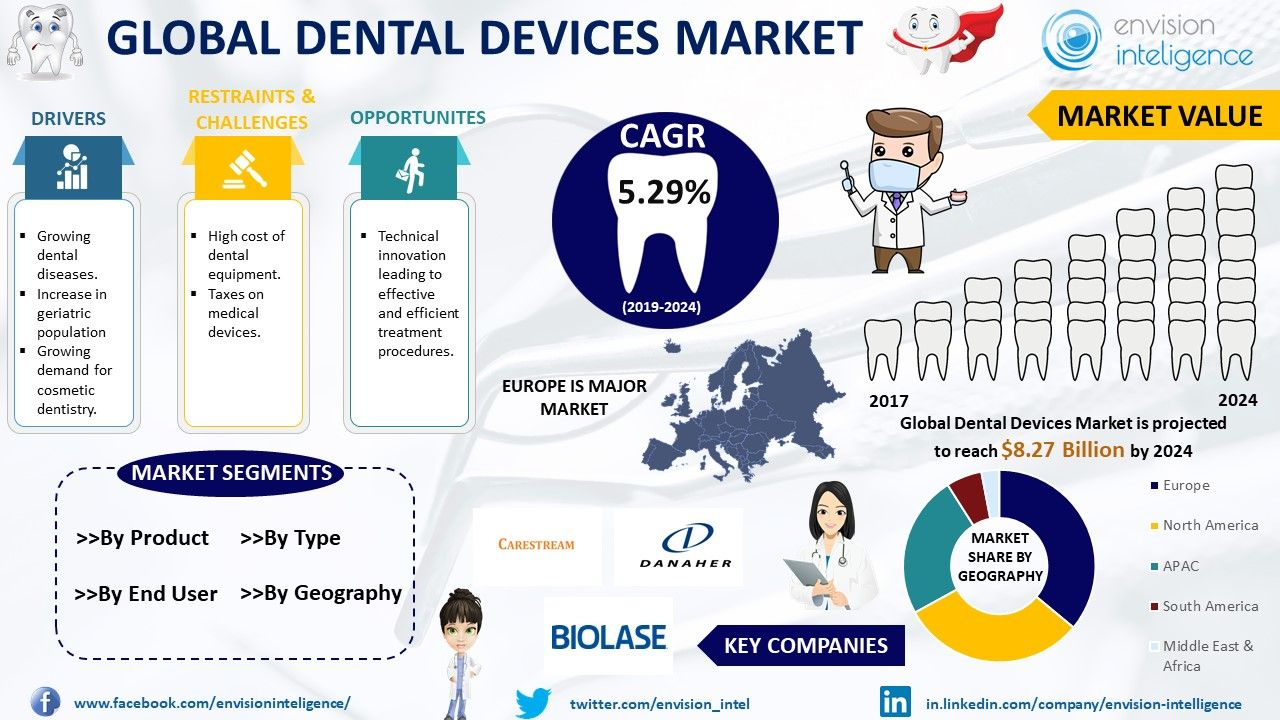 Global Dental Devices Market Size Forecasts 2018 2024
