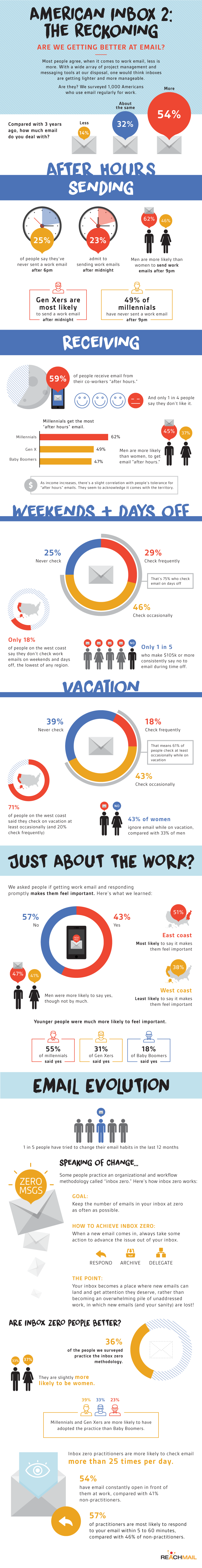 75% of Americans admit to checking their work email outside the office according to new data.