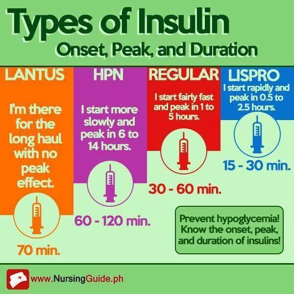 types of insulin chart Medical Pinterest Chart, Nclex and School