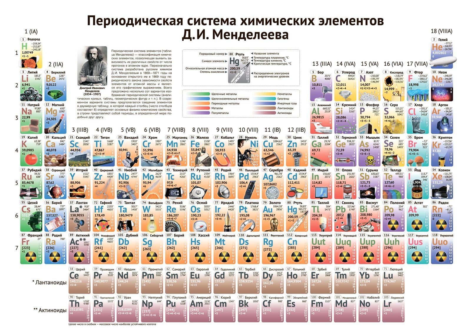 Таблица менделеева для детей в картинках, открытки
