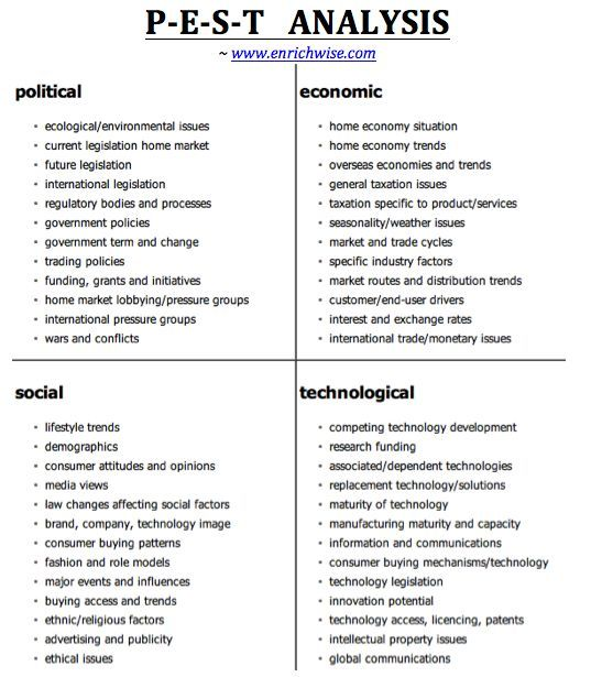 strategic management and pestle analysis Find and save ideas about pestel analysis on pinterest | see more ideas about pestle analysis (political, economic, social and technological analysis) is a strategic management analysis that describes a framework of macro environmental factors of a company.
