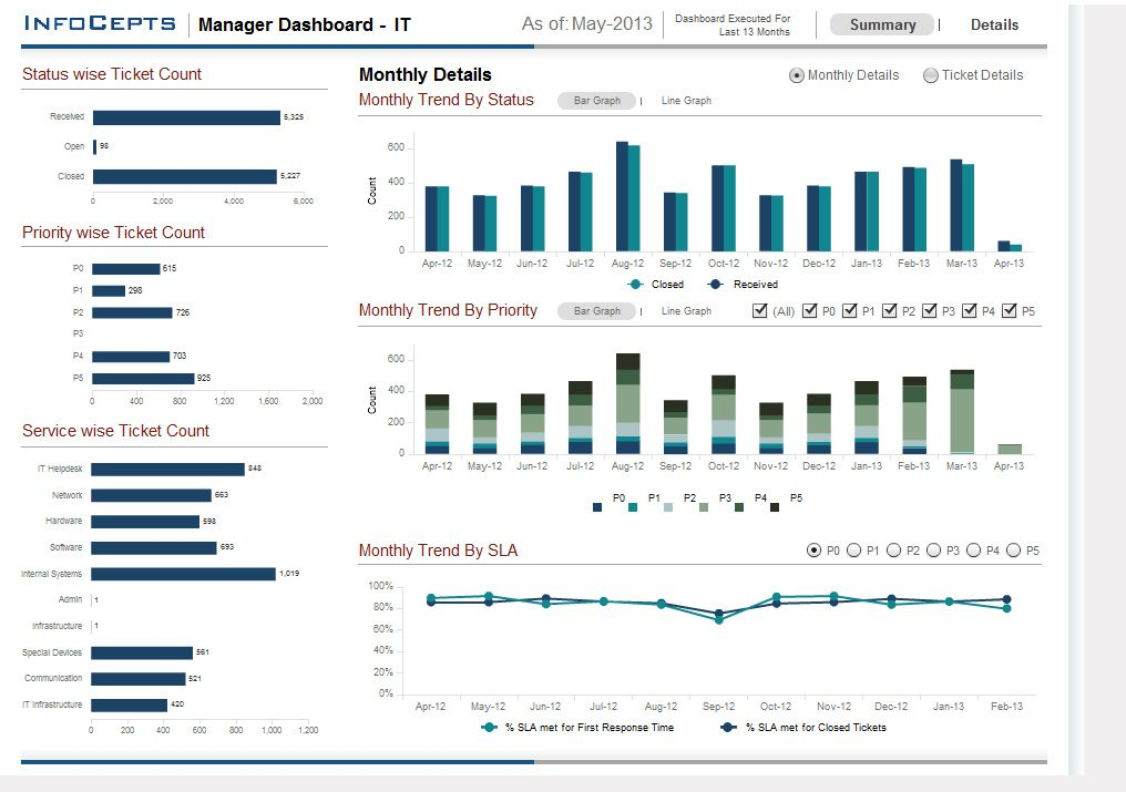 InfoCepts- This Dashboard enables retailers to understand the - vendor analysis