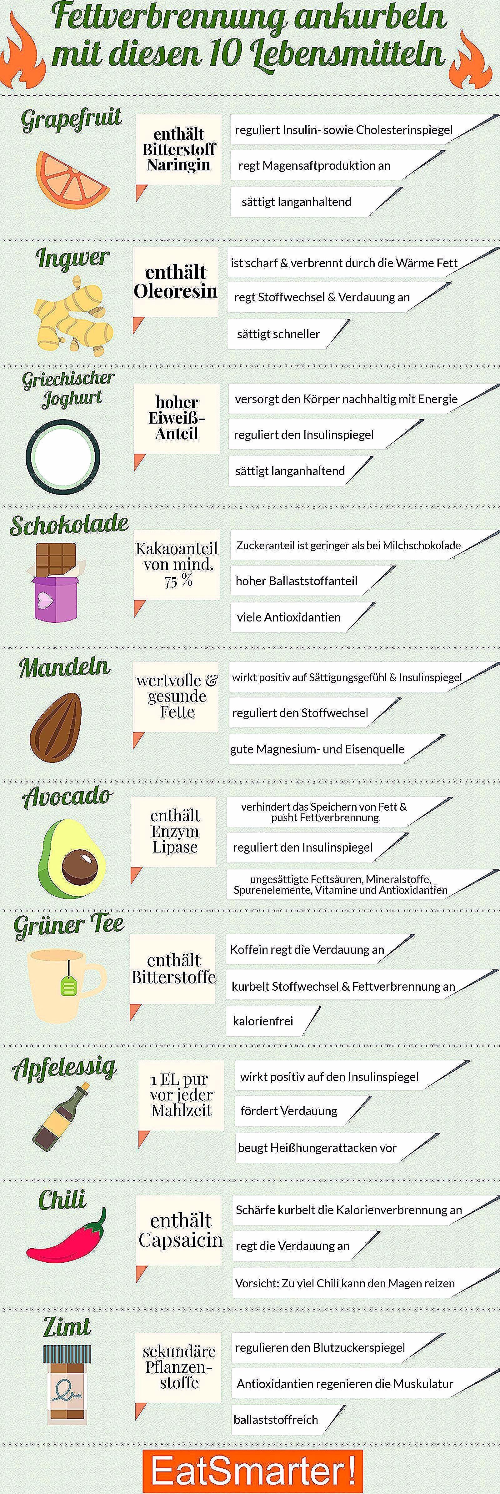 Fettverbrennung ankurbeln: Mit diesen 10 Lebensmitteln   eatsmarter.de #fettverbrennung #abnehmen #f...