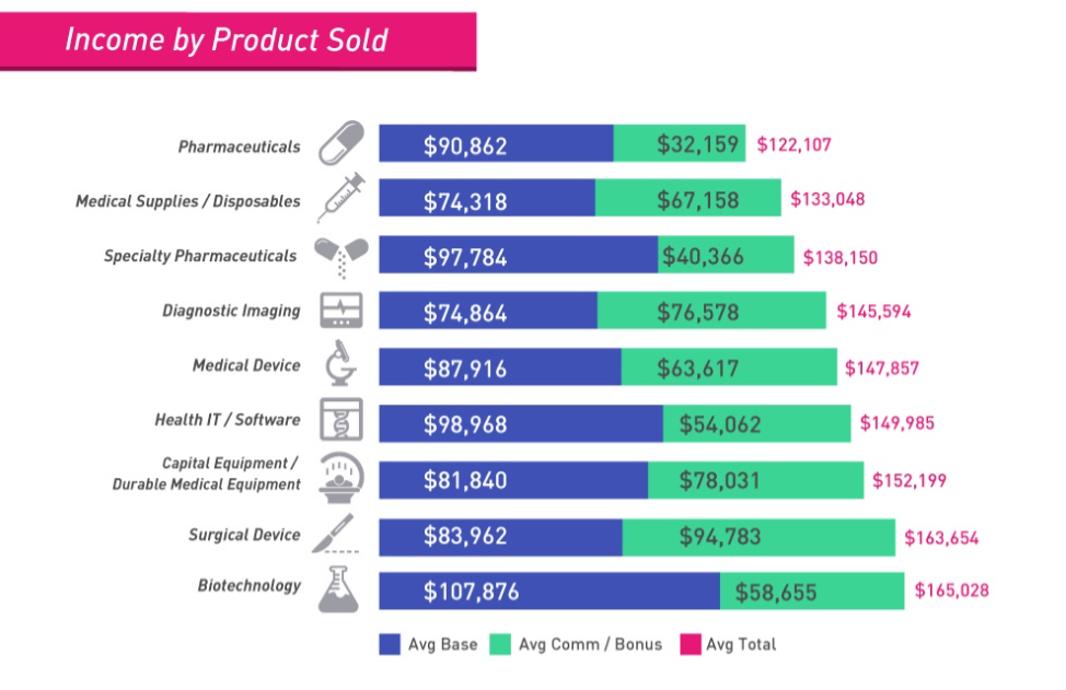 How Much Can Medical Sales People Make Part 1 Medical Device