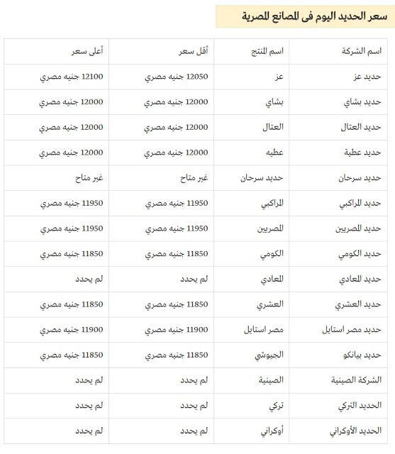 سعر الحديد بمصر