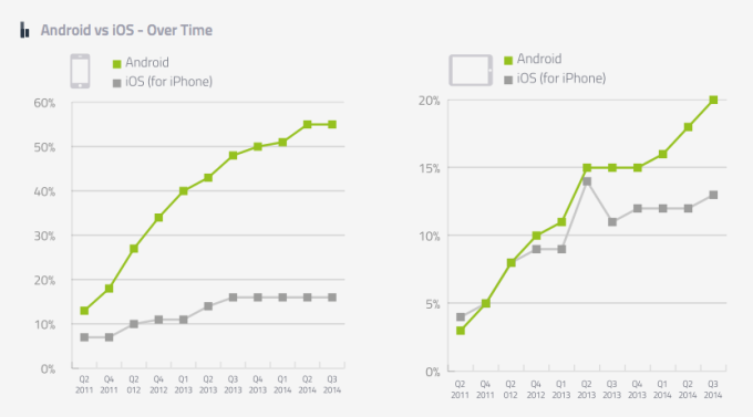 80% Of All Online Adults Now Own A Smartphone, Less Than 10
