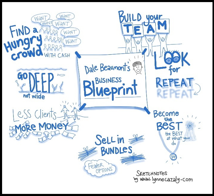 Sketchnote business blueprint sketchnote icons pinterest sketchnote business blueprint malvernweather Image collections