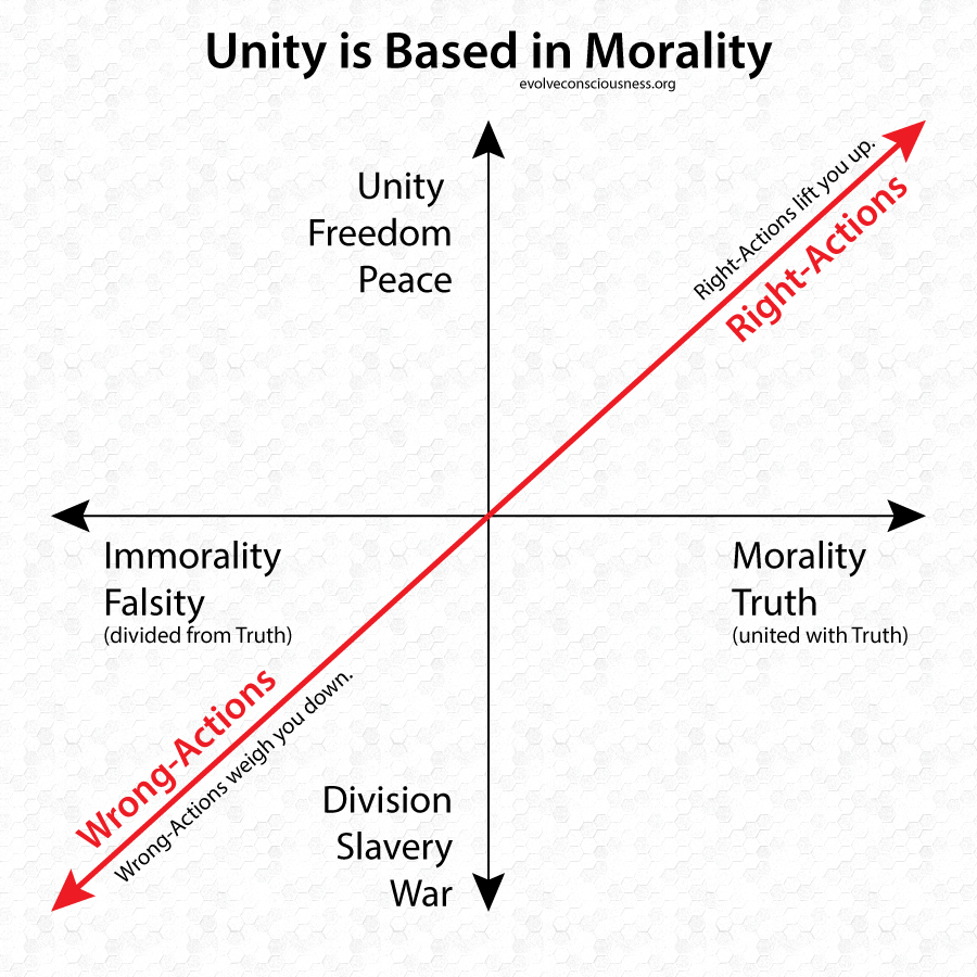 Unity Is Based In Morality Http Evolveconsciousness Org Unity Is Based In Morality Philosophy Theories Conscious Awareness Morals