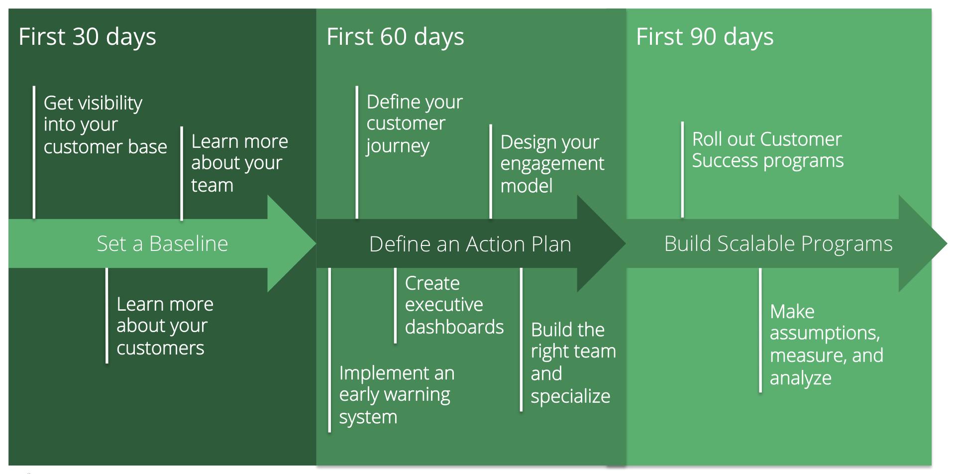 30 60 90 day plan Google Search 90 day plan