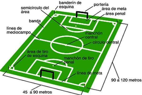 Historia Del Fútbol Origen Reglas Medidas Tipos Y Mucho Mas Reglas Del Futbol Medidas Cancha De Futbol Cancha De Futbol