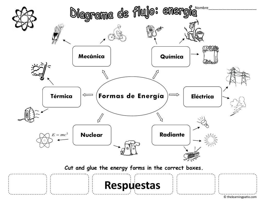 Physical Sciences La Ciencias Fisicas Ciencias Fisicas Tipos De Energia Ciencias De La Naturaleza