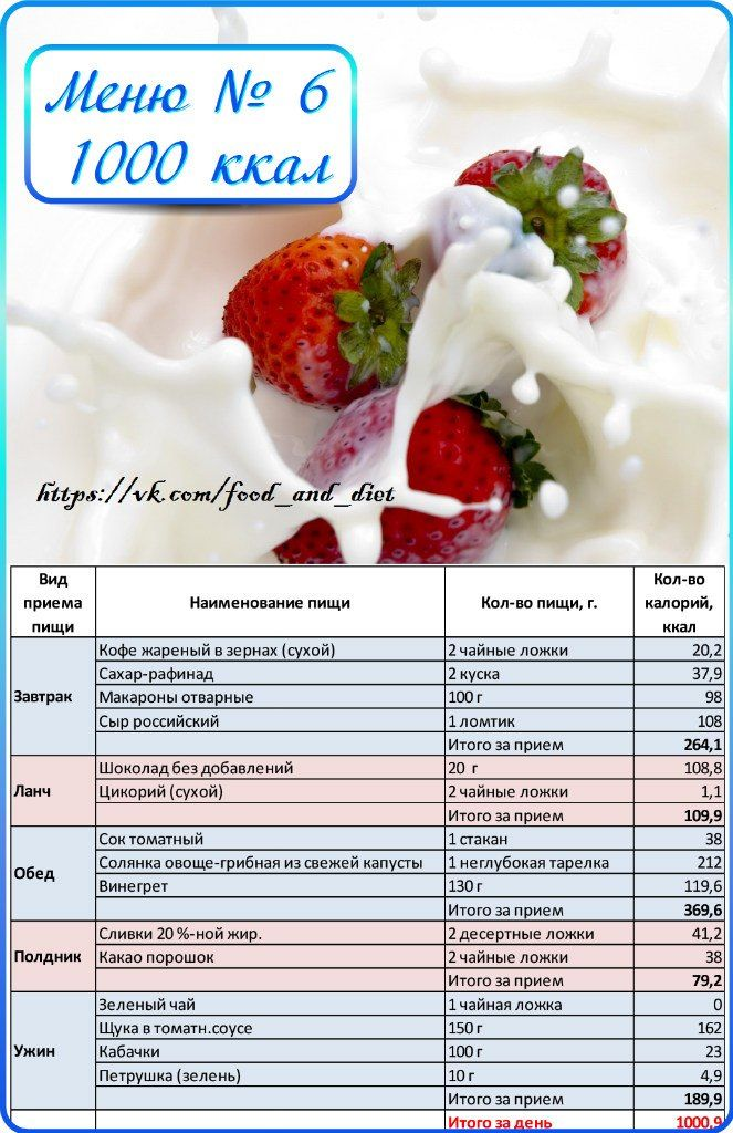 диета на неделю по калорийности