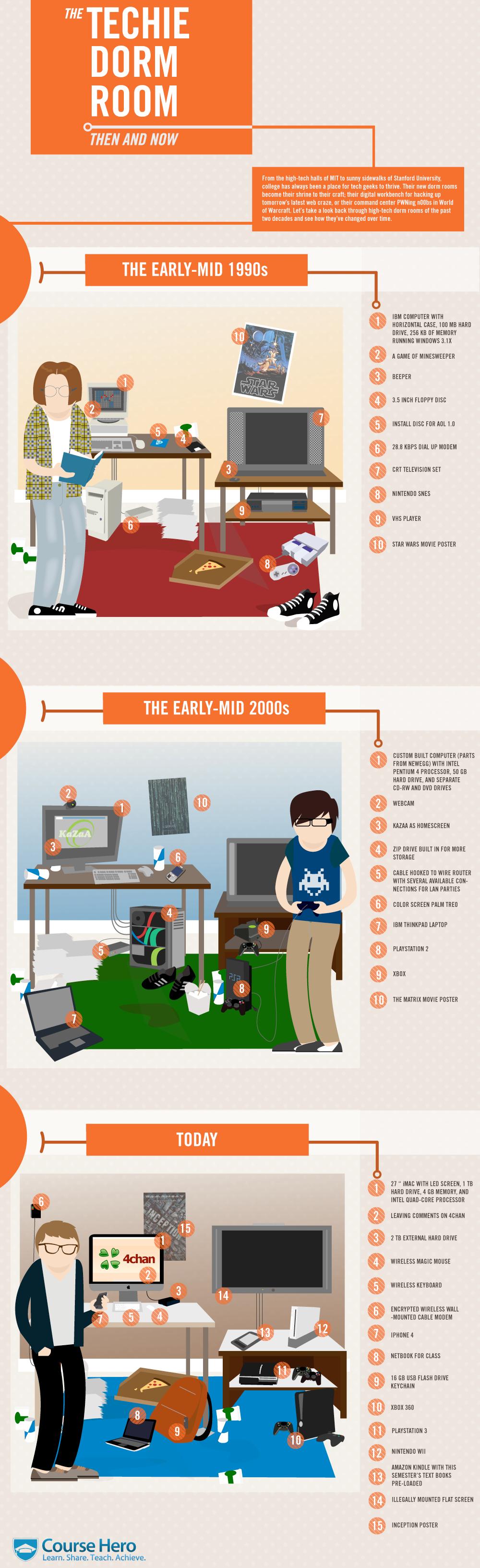 Infographic The Home Dorm Of Innovation Blog Guy Dorm Rooms Dorm Room Dorm Design