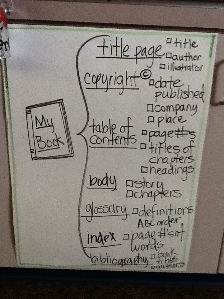 Parts Of A Book Brace Map Classroom Teach
