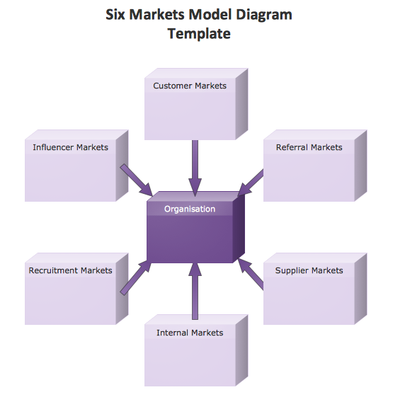 marketing block diagram template six markets model a business rh pinterest com au block diagram template visio block diagram microsoft