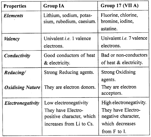 Icse Solutions For Class 10 Chemistry Periodic Table11 Https