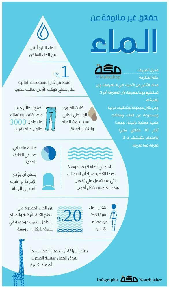 الإعجاز العلمي يكشف سبب وصية الرسول ﷺ ب شرب الماء على ٣ دفعات Glass Of Milk Condiments Milk