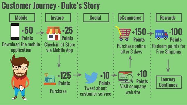 Customer Journey Map for Mobile Apps Source: slidesharecdn.com ...