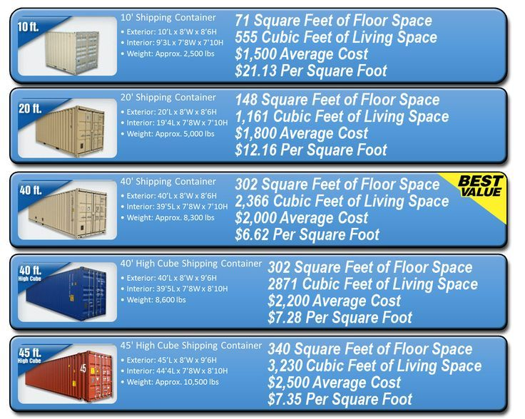 Image Result For Container Dimensions For House Guide Shipping