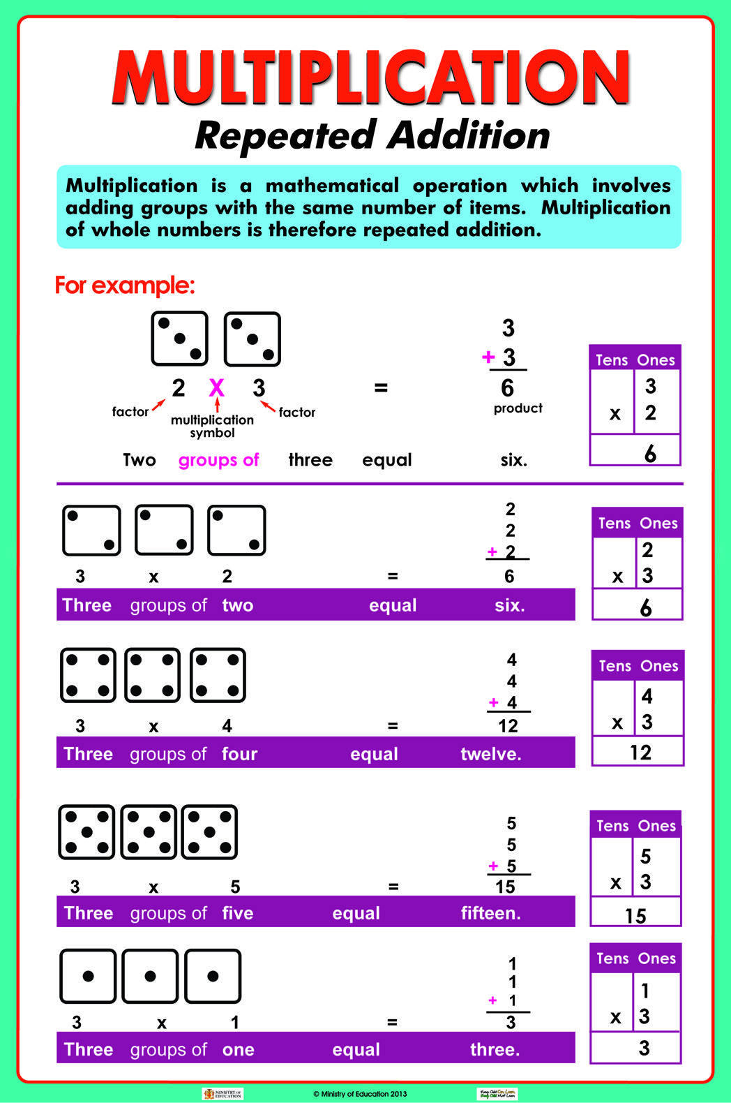 Introducing Multiplication