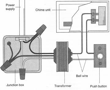 wiring diagram for byron doorbell wiring image wiring a doorbell diagram wiring image wiring diagram on wiring diagram for byron doorbell