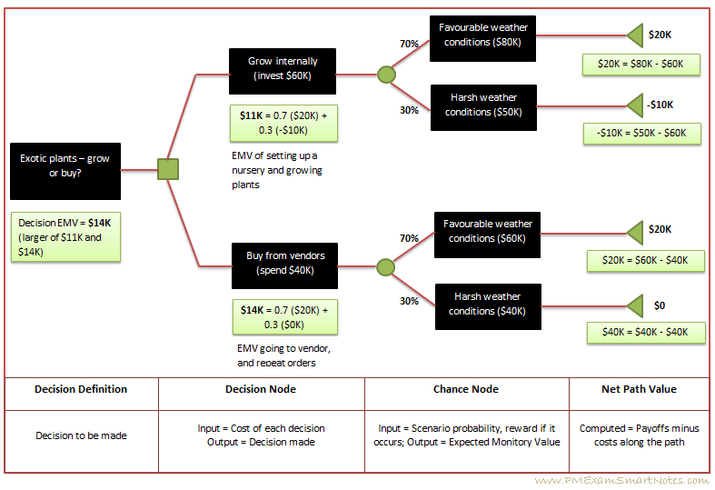 How To Calculate Expected Monitory Value Emv For A Project Using Decision Tree Analysis Decision Tree Analysis Project Management Professional