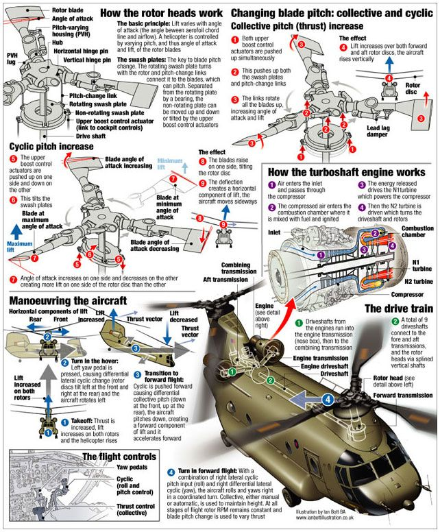 A poster explaining the control and propulsion systems of