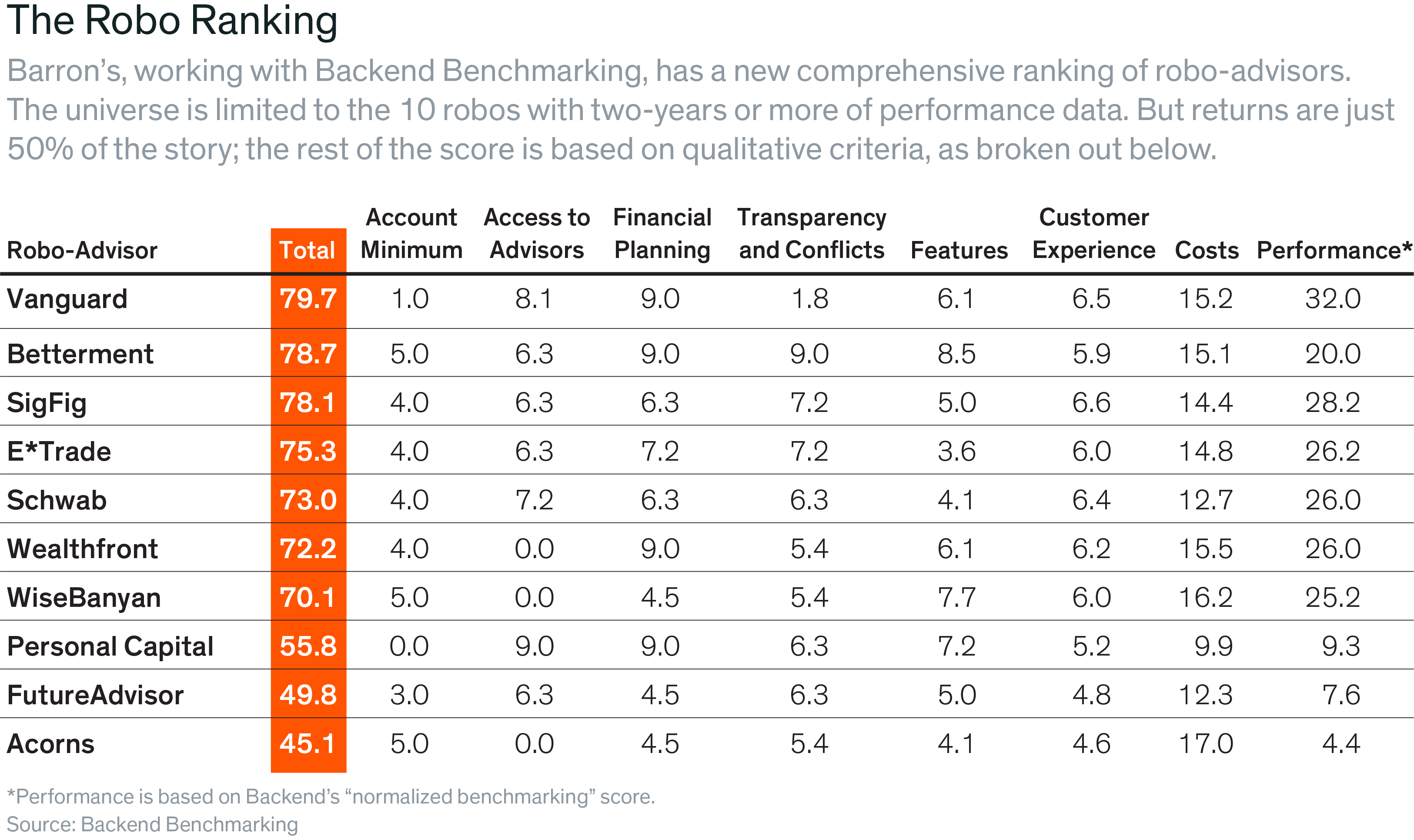 The Top Robo Advisors An Exclusive Ranking Robo Advisors