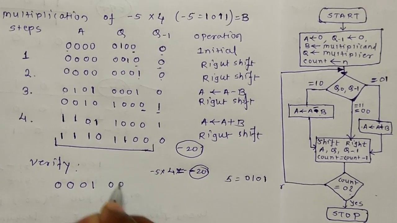 Booth S Algorithm Hardware Implementation With Example Algorithm Binary Number Example Floating point addition algorithm in