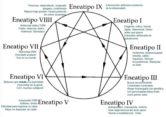 Eneagramas Eneatipos Y Claudio Naranjo Eneagrama Psicologa Emocional Tipos De Personalidad