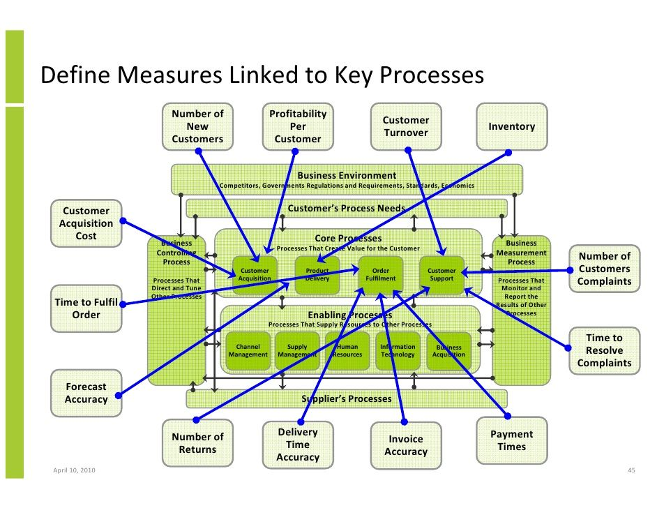 bpm business process management crm and crossfunctional