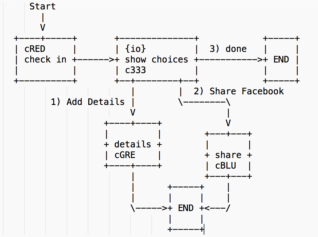Ascii diagram creator hacker news ascii art diagrams ascii diagram creator hacker news ascii art diagrams pinterest diagram ccuart Choice Image