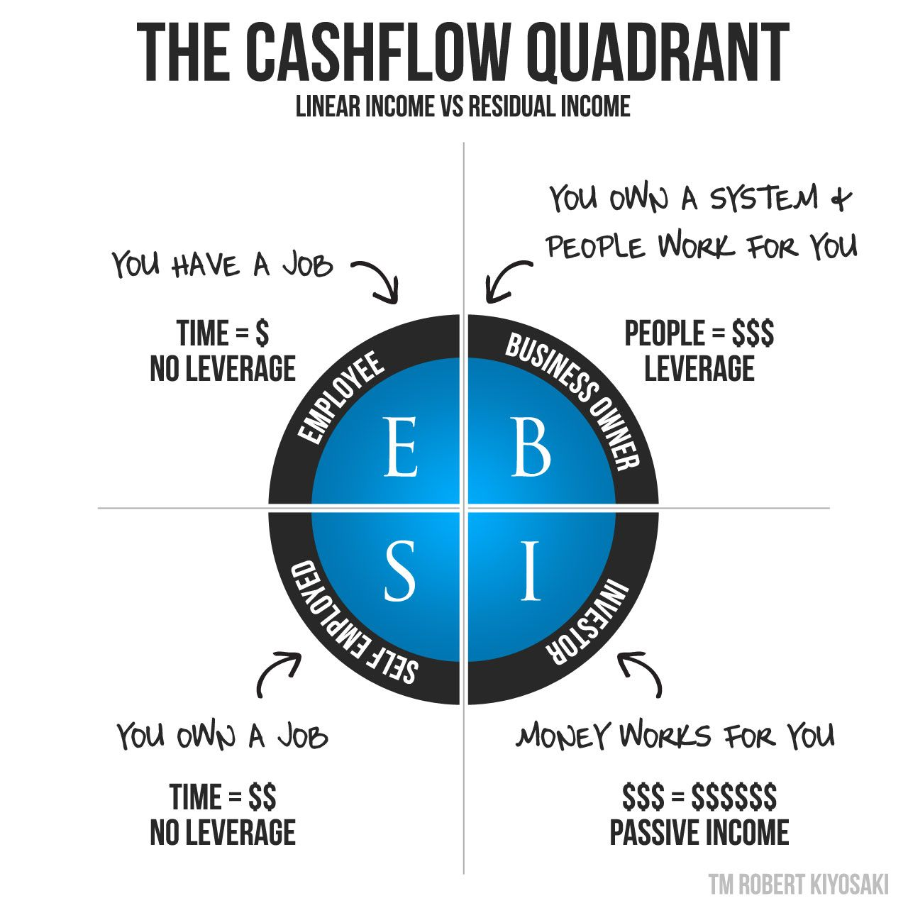 Cashflow Quadrant Rich Dad S 1 Secret To Join The Top 3