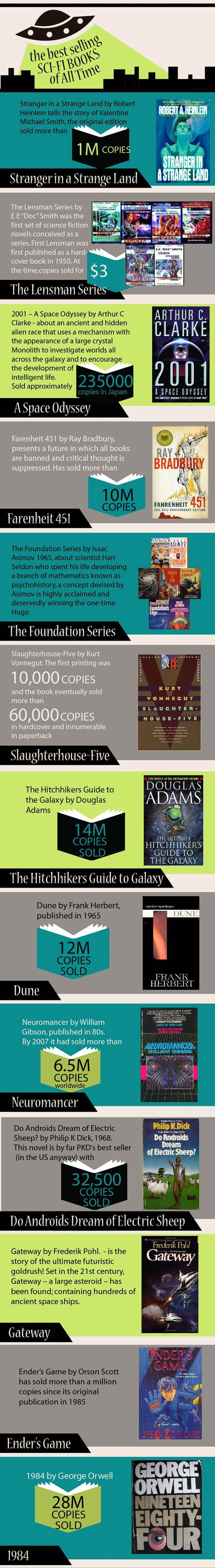 Awesome Infographic: The Best-Selling Sci-Fi Books of All
