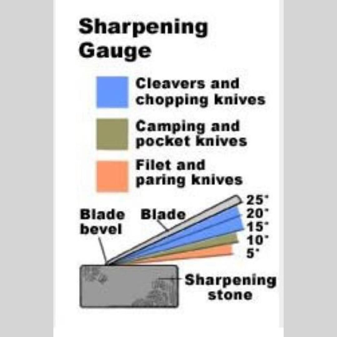 What Angle You Should Use To Sharpen A Knife Based On Usage Follow Us For Daily Knowledge Chops Visit Our Website For Full Knife Making Knife Sharpening Knife